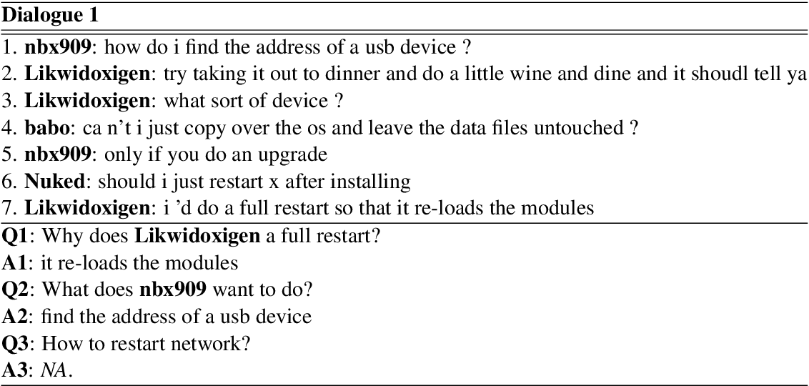 Figure 1 for Molweni: A Challenge Multiparty Dialogues-based Machine Reading Comprehension Dataset with Discourse Structure