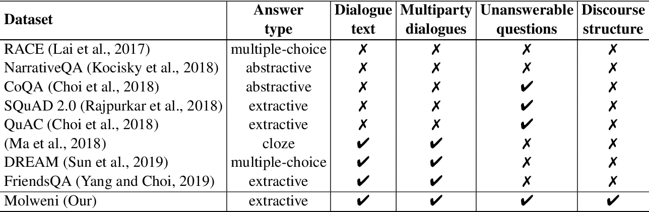 Figure 4 for Molweni: A Challenge Multiparty Dialogues-based Machine Reading Comprehension Dataset with Discourse Structure