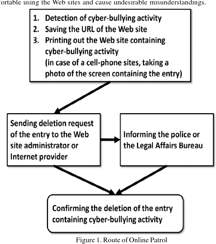 Learning How Bullying Happens In Order >> Pdf In The Service Of Online Order Tackling Cyber Bullying With