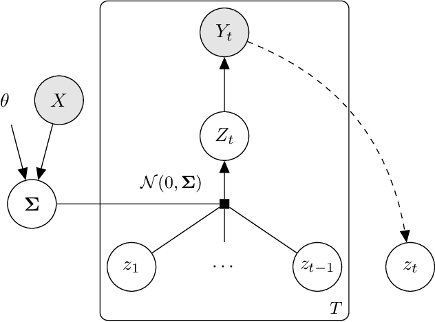 Figure 2 for Probability Paths and the Structure of Predictions over Time