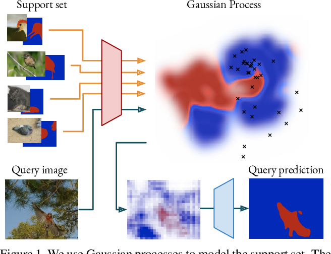 Figure 1 for Deep Gaussian Processes for Few-Shot Segmentation