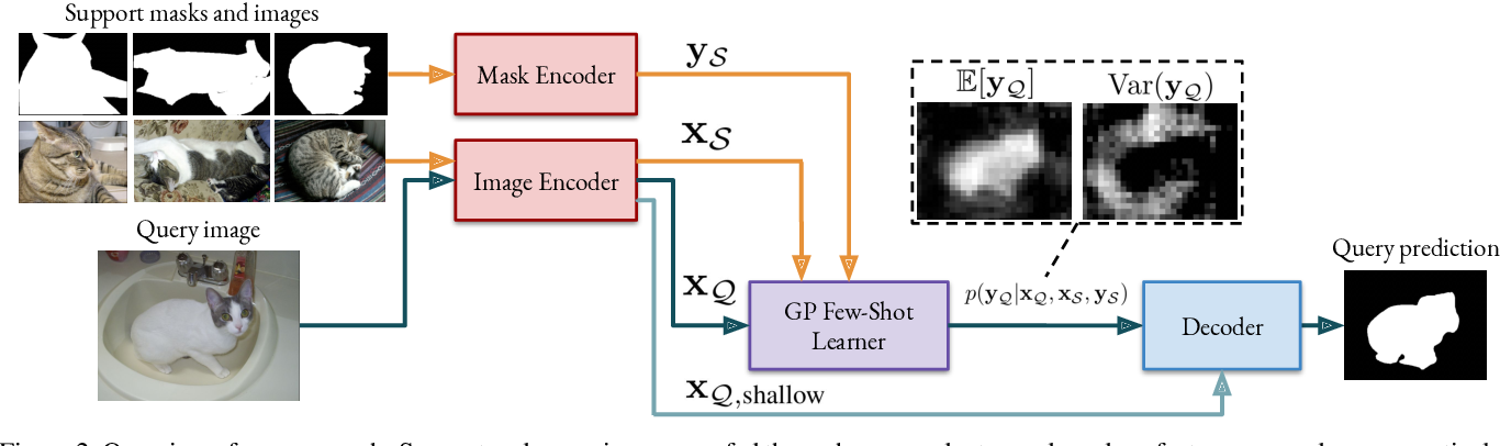Figure 3 for Deep Gaussian Processes for Few-Shot Segmentation