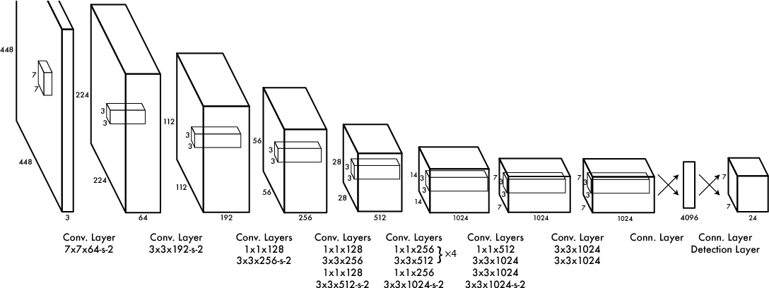 Figure 3: The Architecture. Our detection network has 24 convolutional layers followed by 2 fully connected layers. The network uses strided convolutional layers to downsample the feature space instead of maxpooling layers. Alternating 1× 1 convolutional layers reduce the features space from preceding layers. We pretrain the convolutional layers on the ImageNet classification task at half the resolution (224×224 input image) and then double the resolution for detection.
