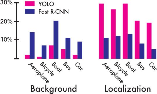 Figure 4: Error Analysis: Fast R-CNN vs. YOLO