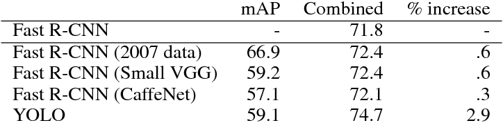 Table 3: Model combination expermients on VOC 2007. We examine the effect of combining various models with the best version of Fast R-CNN. The model's base mAP is listed as well as its mAP when combined with the top model on VOC 2007. Other versions of Fast R-CNN provides only a small marginal benefit while combining with YOLO results in a significant performance boost.