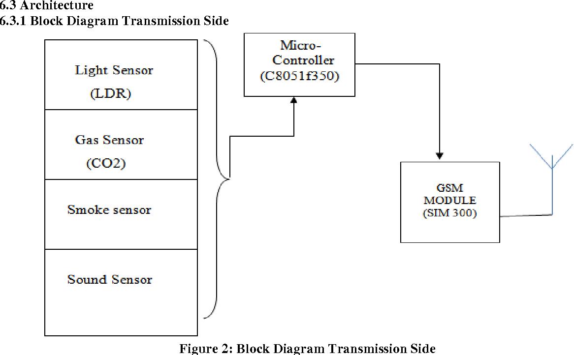 Figure 2 From Intelligent Street Lighting System Using Gsm Diagram Of Block Transmission Side