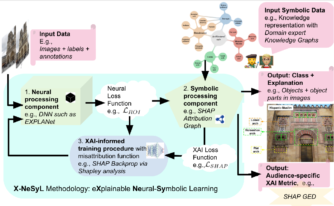Figure 1 for EXplainable Neural-Symbolic Learning (X-NeSyL) methodology to fuse deep learning representations with expert knowledge graphs: the MonuMAI cultural heritage use case