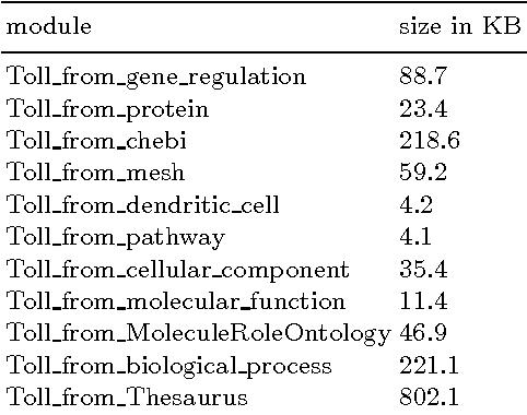 Figure 1 for Creating a new Ontology: a Modular Approach