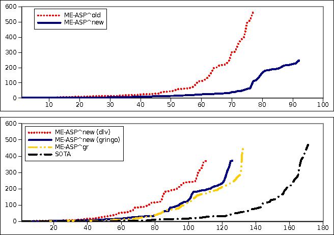 Figure 1 for The Multi-engine ASP Solver ME-ASP: Progress Report