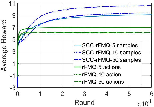 Figure 2 for SCC-rFMQ Learning in Cooperative Markov Games with Continuous Actions