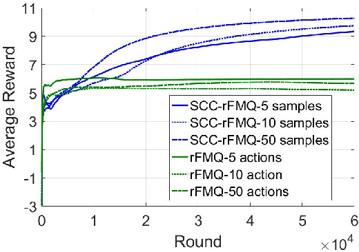 Figure 3 for SCC-rFMQ Learning in Cooperative Markov Games with Continuous Actions