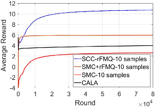 Figure 4 for SCC-rFMQ Learning in Cooperative Markov Games with Continuous Actions