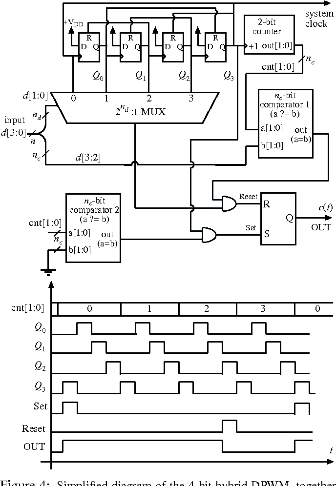High-frequency digital controller IC for DC/DC converters