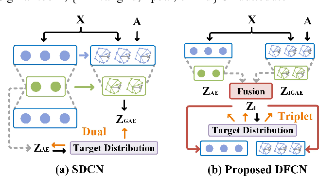 Figure 1 for Deep Fusion Clustering Network