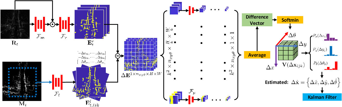 Figure 2 for RaLL: End-to-end Radar Localization on Lidar Map Using Differentiable Measurement Model
