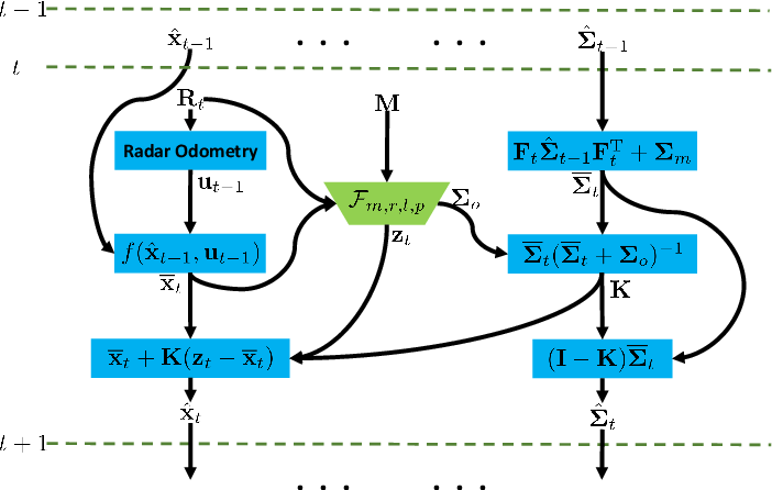 Figure 4 for RaLL: End-to-end Radar Localization on Lidar Map Using Differentiable Measurement Model