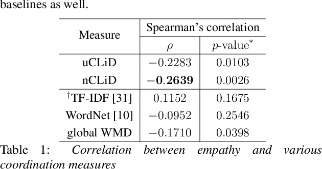 Figure 2 for Modeling Interpersonal Linguistic Coordination in Conversations using Word Mover's Distance