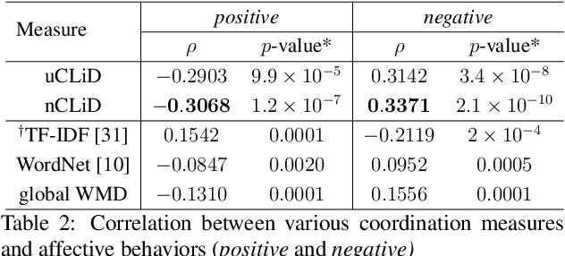 Figure 3 for Modeling Interpersonal Linguistic Coordination in Conversations using Word Mover's Distance