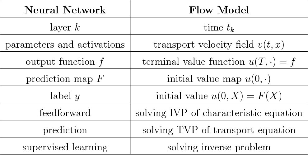 Figure 2 for A Flow Model of Neural Networks