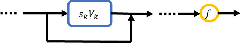 Figure 4 for A Flow Model of Neural Networks