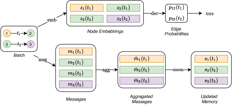 Figure 1 for Temporal Graph Networks for Deep Learning on Dynamic Graphs