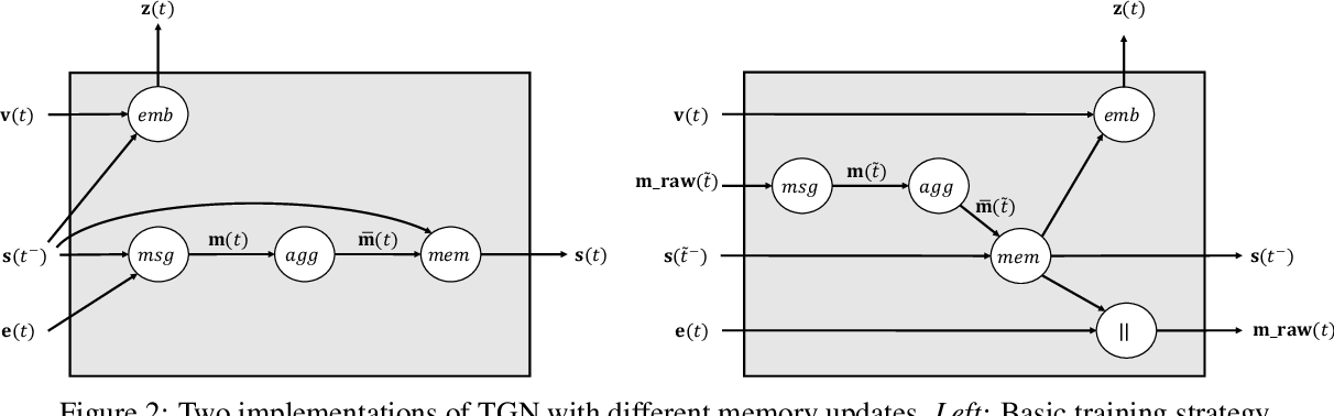 Figure 3 for Temporal Graph Networks for Deep Learning on Dynamic Graphs