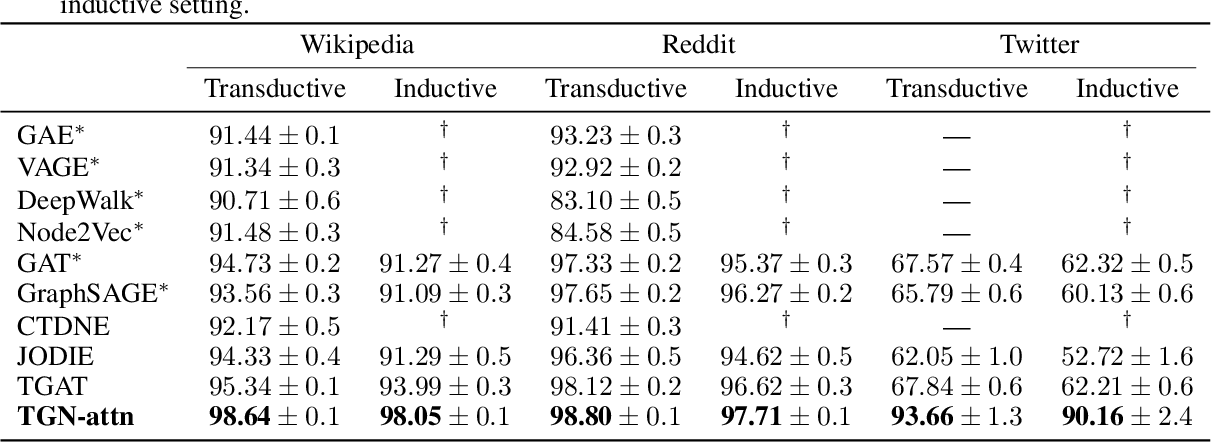 Figure 4 for Temporal Graph Networks for Deep Learning on Dynamic Graphs