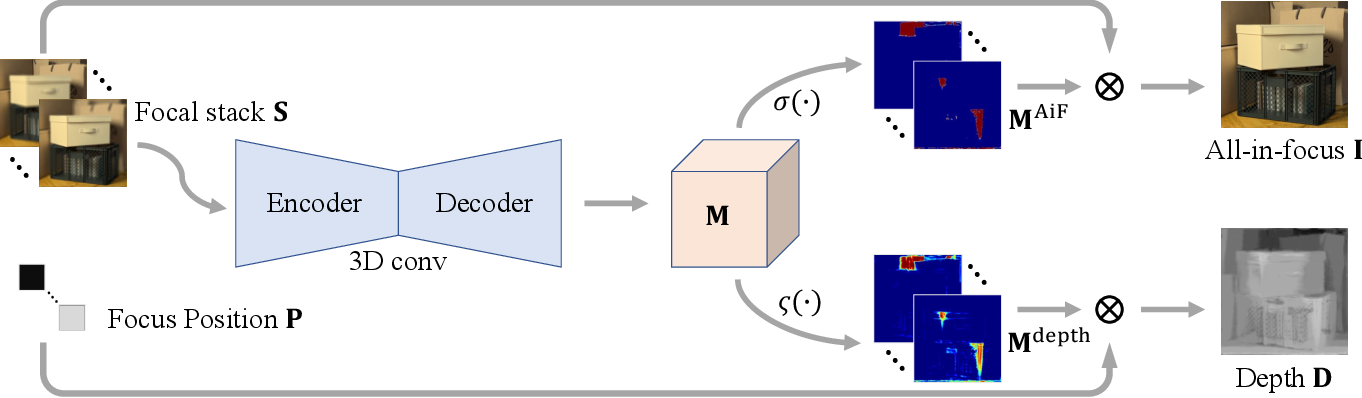 Figure 1 for Bridging Unsupervised and Supervised Depth from Focus via All-in-Focus Supervision