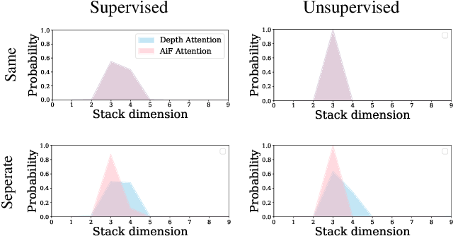 Figure 3 for Bridging Unsupervised and Supervised Depth from Focus via All-in-Focus Supervision