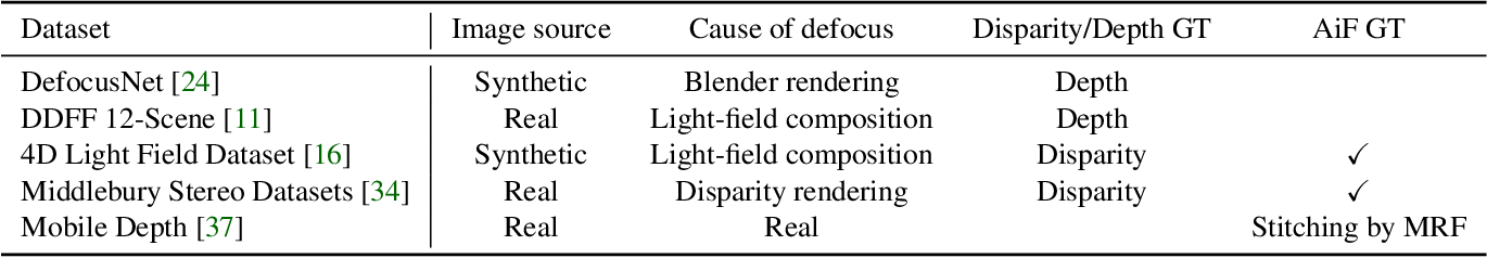 Figure 2 for Bridging Unsupervised and Supervised Depth from Focus via All-in-Focus Supervision