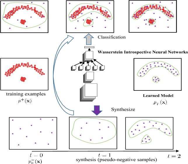 Figure 1 for Wasserstein Introspective Neural Networks