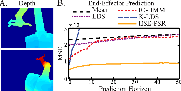 Figure 3 for Hilbert Space Embeddings of Predictive State Representations