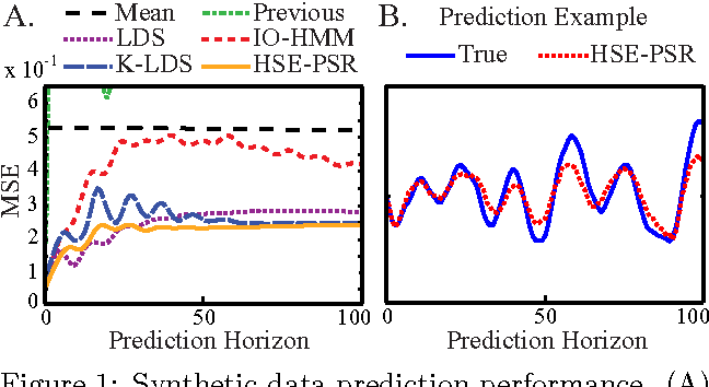 Figure 1 from Hilbert Space Embeddings of Predictive State