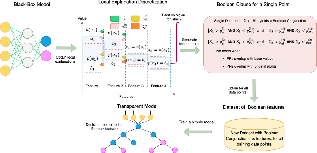 Figure 1 for Learning Global Transparent Models from Local Contrastive Explanations