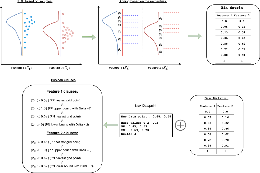 Figure 3 for Learning Global Transparent Models from Local Contrastive Explanations