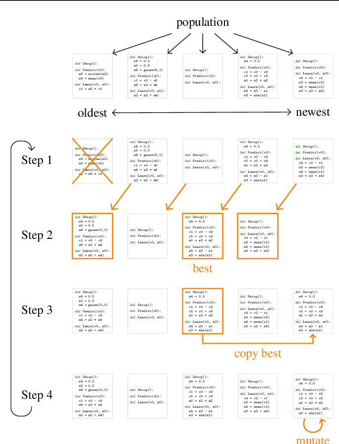 Figure 2 for AutoML-Zero: Evolving Machine Learning Algorithms From Scratch