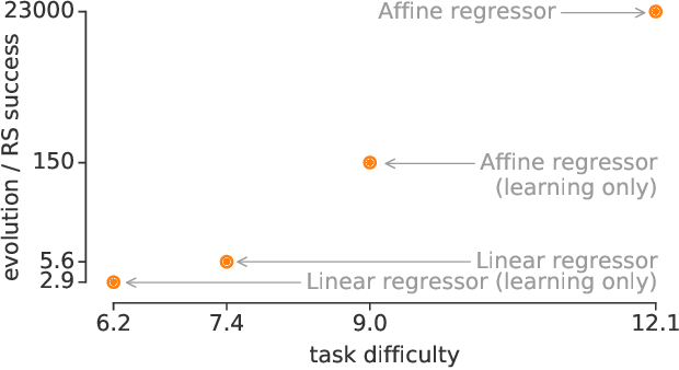 Figure 4 for AutoML-Zero: Evolving Machine Learning Algorithms From Scratch