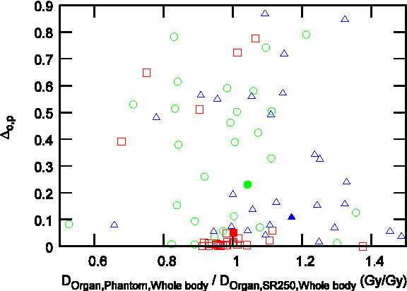 Figure 1 from Calculation of Normalised Organ and Effective Doses to