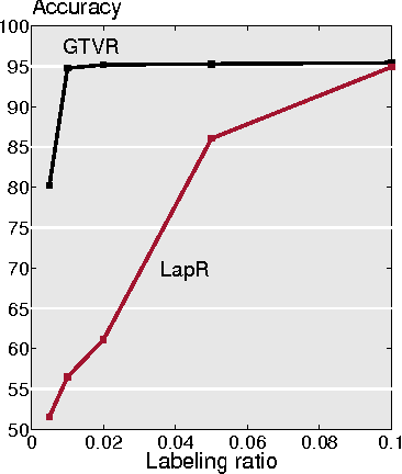 Figure 1 for Signal Recovery on Graphs: Variation Minimization