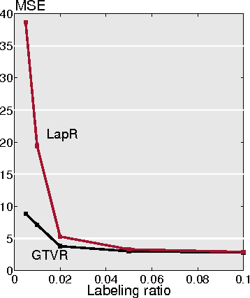 Figure 2 for Signal Recovery on Graphs: Variation Minimization