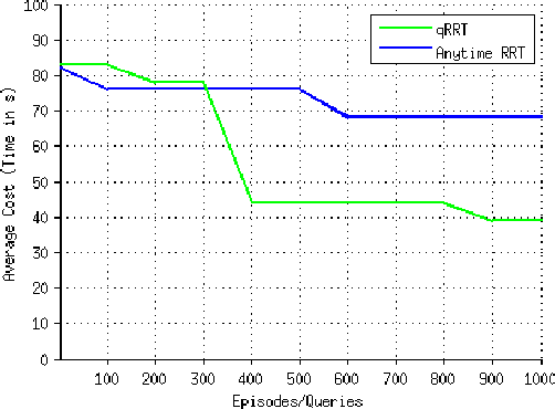Figure 4 for qRRT: Quality-Biased Incremental RRT for Optimal Motion Planning in Non-Holonomic Systems