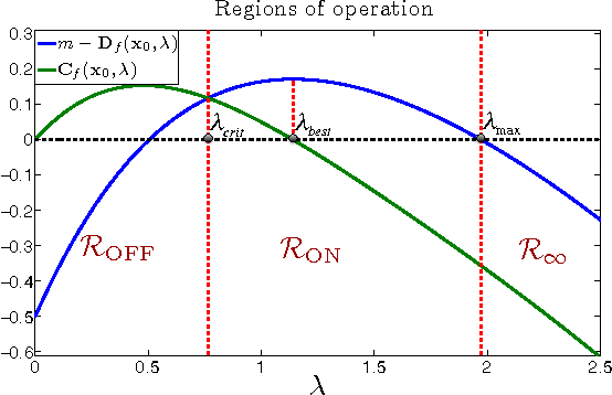 Figure 2 for The Squared-Error of Generalized LASSO: A Precise Analysis