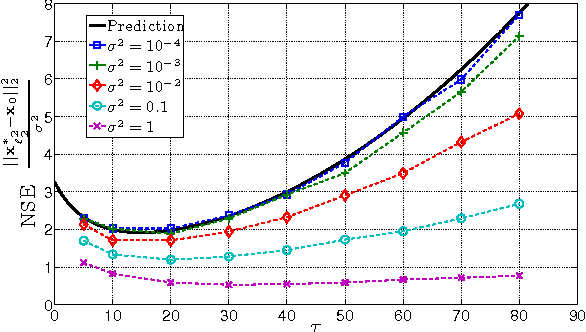Figure 4 for The Squared-Error of Generalized LASSO: A Precise Analysis
