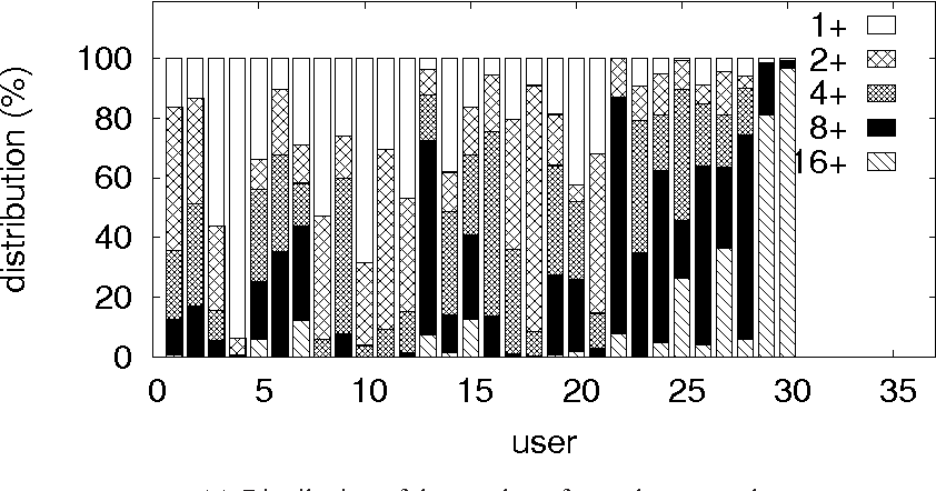 Figure 1: Result of analyzing the parallel browsing behavior.