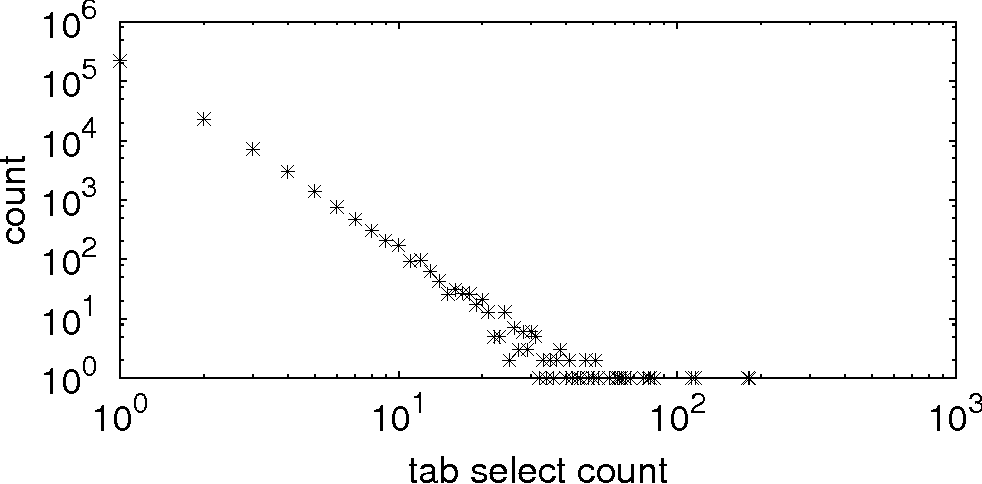 Figure 2: Distribution of the number a tab with a loaded page has been selected (after being a background tab).