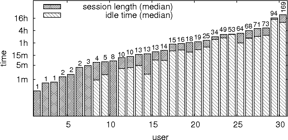 Figure 4: Average session length, average idle time and average number of page loads.