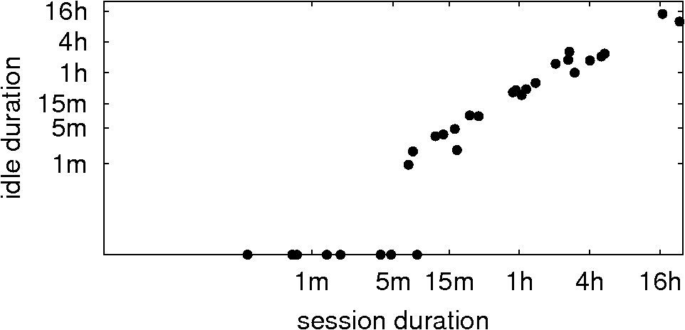 Figure 5: Correlation between average session length and explicit idle time for all users.