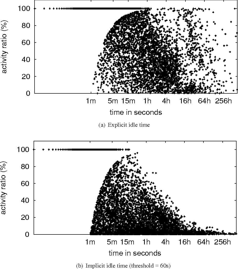 Figure 6: Correlation between session length and activity ratio.