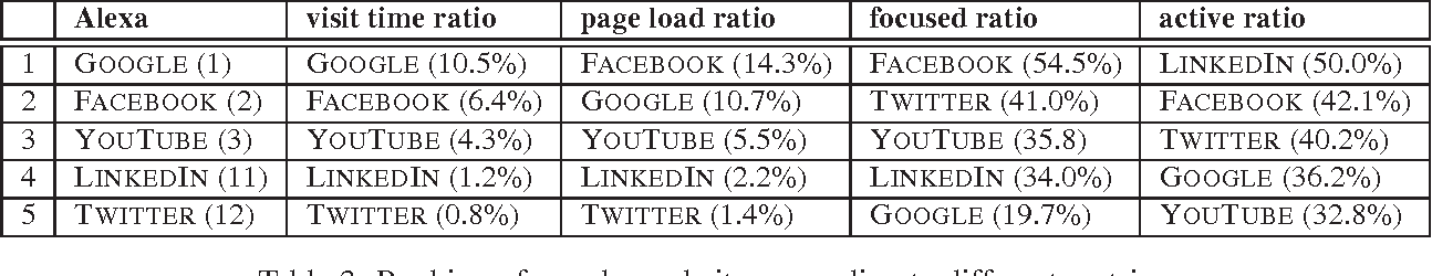 Table 3: Ranking of popular websites according to different metrics.
