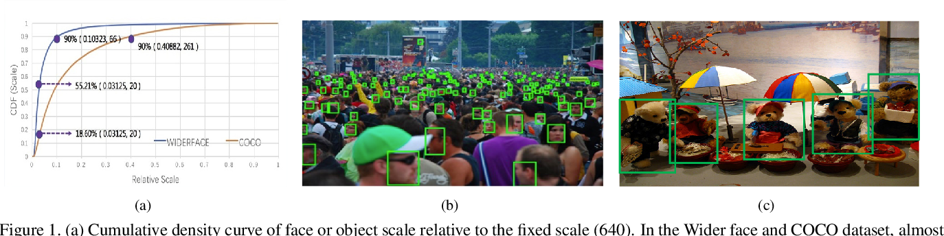 Figure 1 for MogFace: Rethinking Scale Augmentation on the Face Detector